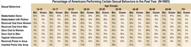 sex chart