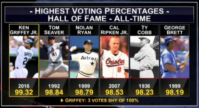 griffey votes